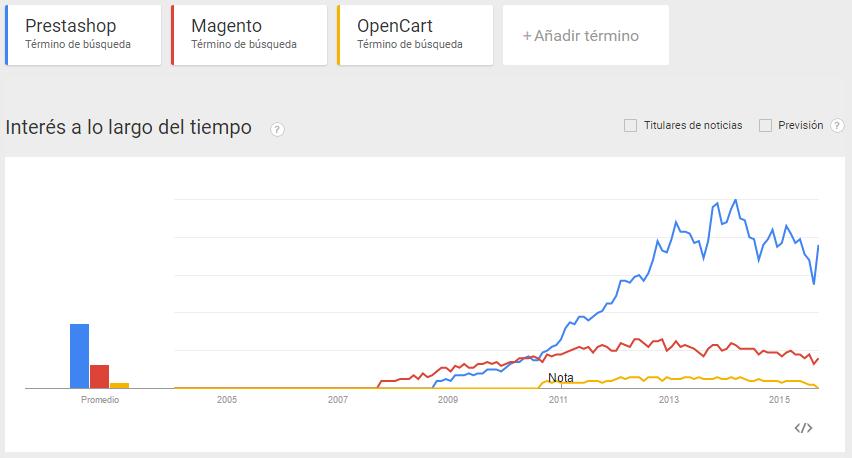 Comparació Prestashop - Magento - OpenCart