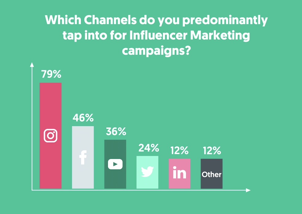 2019-01-29_Most Important Channel for Influencer Marketing